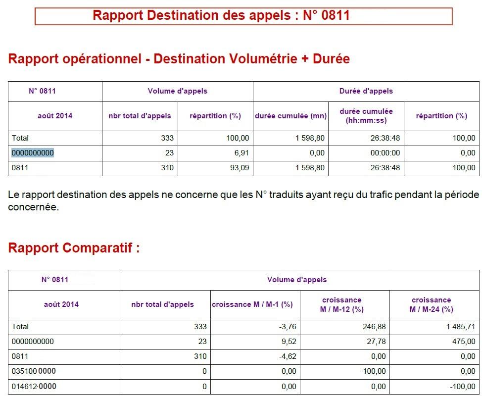 0800 - RapportStatStandard1